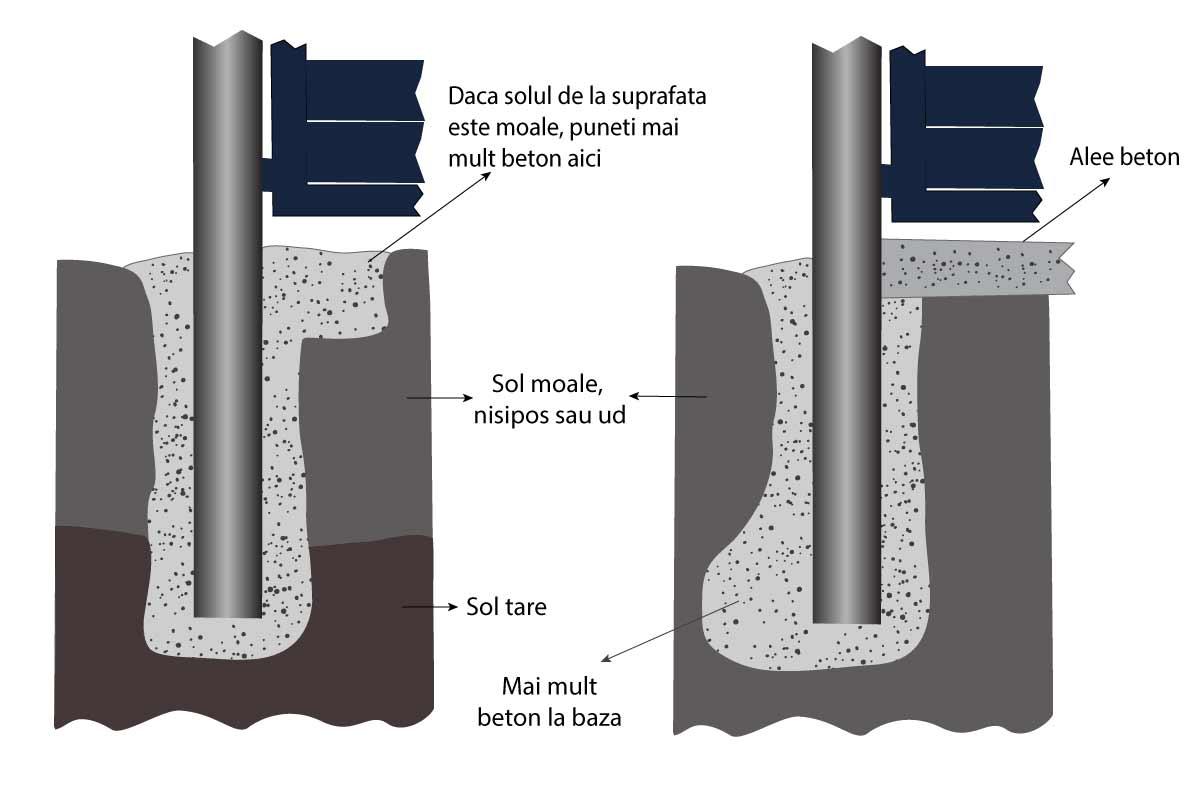 Ingroparea stalpilor pentru poarta metalica automata in pamant moale